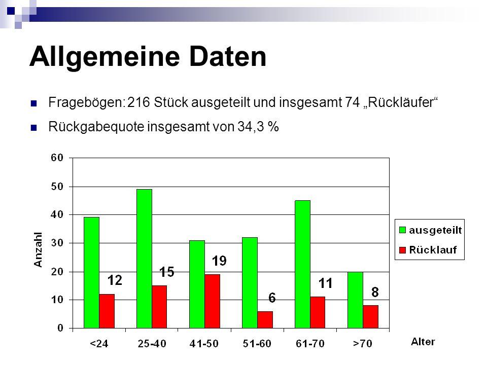 Allgemeine Daten Fragebögen:216 Stück ausgeteilt und insgesamt 74 Rückläufer Rückgabequote insgesamt von 34,3 %