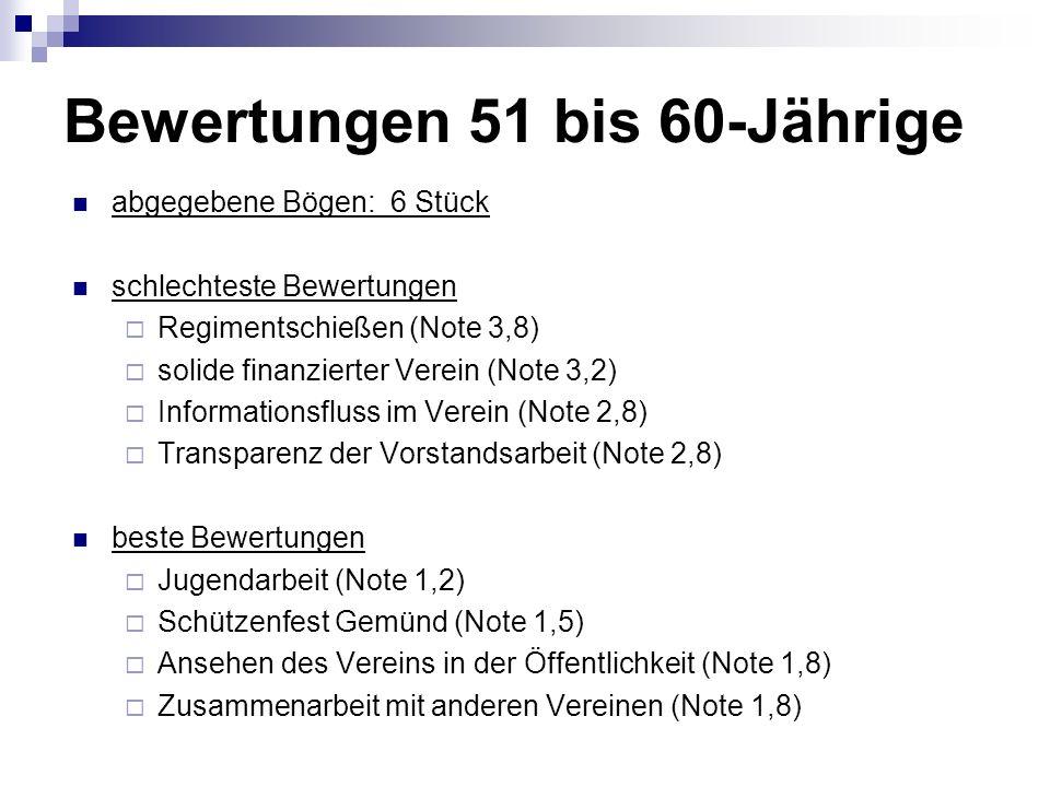 Bewertungen 51 bis 60-Jährige abgegebene Bögen: 6 Stück schlechteste Bewertungen Regimentschießen (Note 3,8) solide finanzierter Verein (Note 3,2) Informationsfluss im Verein (Note 2,8) Transparenz der Vorstandsarbeit (Note 2,8) beste Bewertungen Jugendarbeit (Note 1,2) Schützenfest Gemünd (Note 1,5) Ansehen des Vereins in der Öffentlichkeit (Note 1,8) Zusammenarbeit mit anderen Vereinen (Note 1,8)