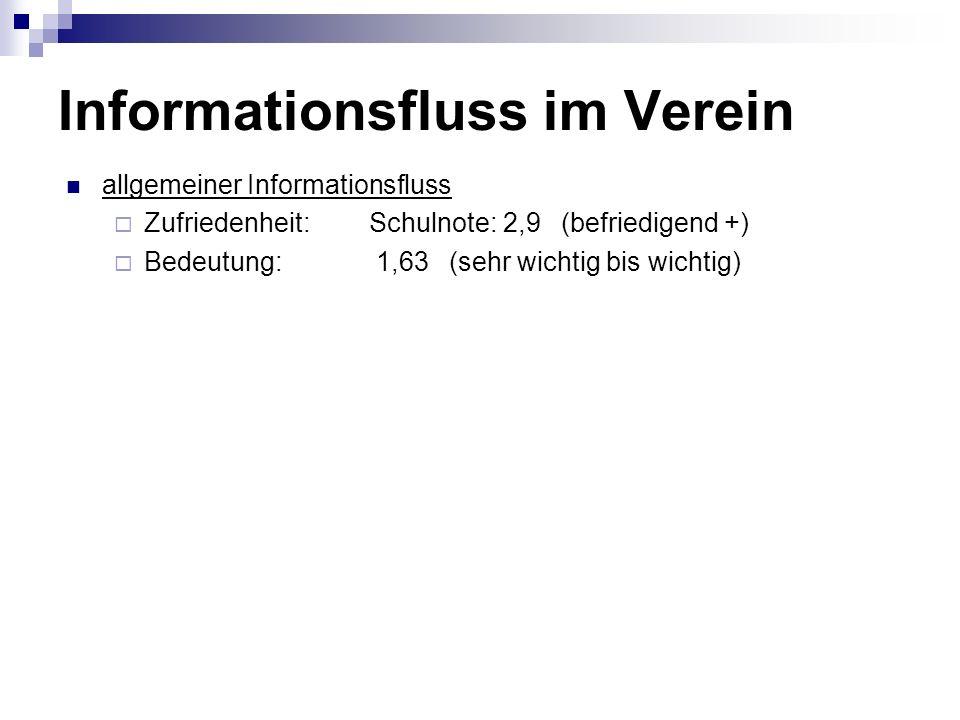 Informationsfluss im Verein allgemeiner Informationsfluss Zufriedenheit: Schulnote: 2,9 (befriedigend +) Bedeutung: 1,63 (sehr wichtig bis wichtig)