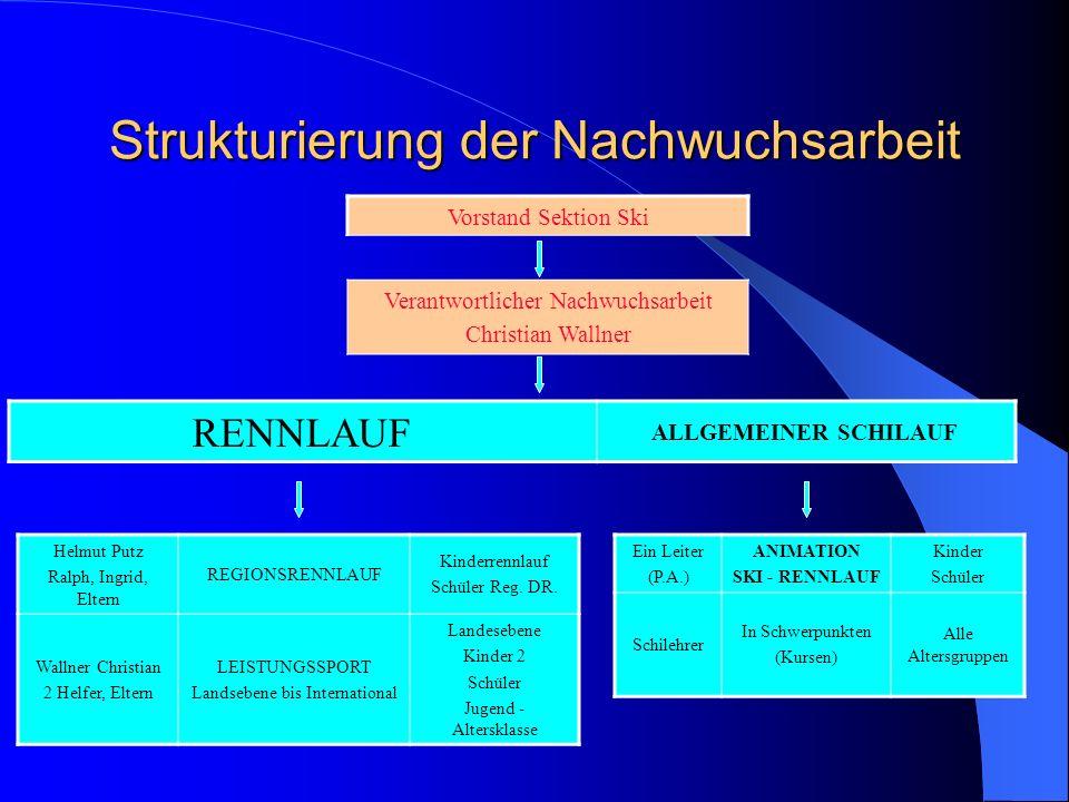 Strukturierung der Nachwuchsarbeit Vorstand Sektion Ski Verantwortlicher Nachwuchsarbeit Christian Wallner RENNLAUF ALLGEMEINER SCHILAUF Helmut Putz R