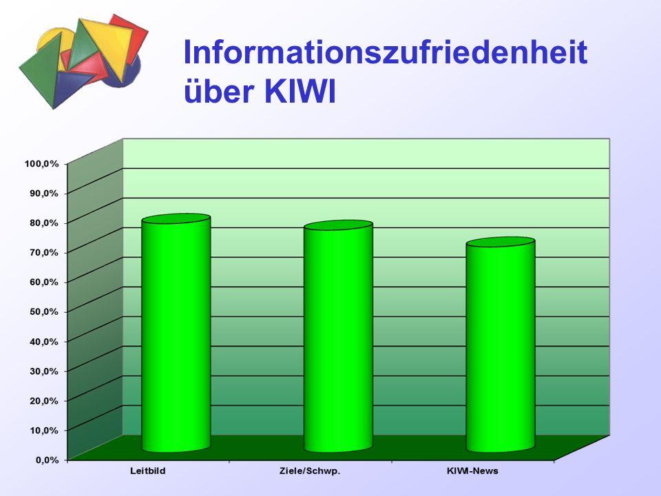 Informationszufriedenheit über KIWI