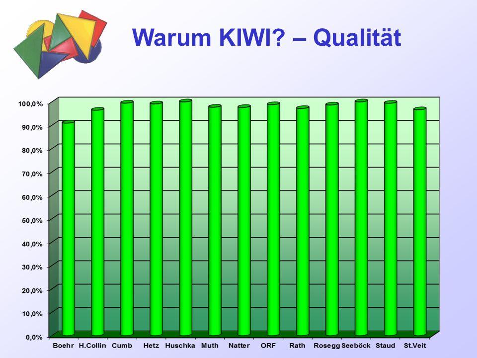 Warum KIWI – Qualität