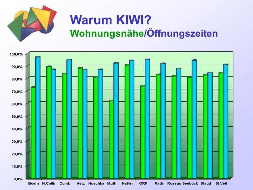 Warum KIWI Wohnungsnähe/Öffnungszeiten