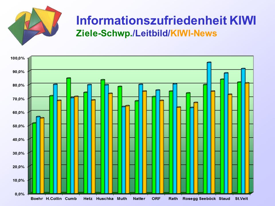 Informationszufriedenheit KIWI Ziele-Schwp./Leitbild/KIWI-News