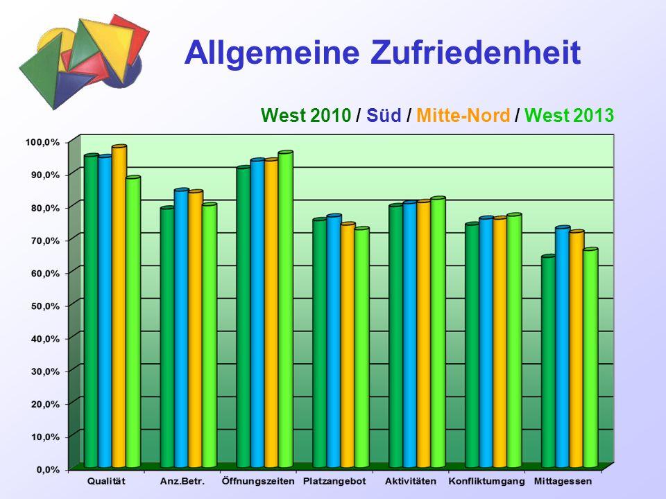 Allgemeine Zufriedenheit West 2010 / Süd / Mitte-Nord / West 2013