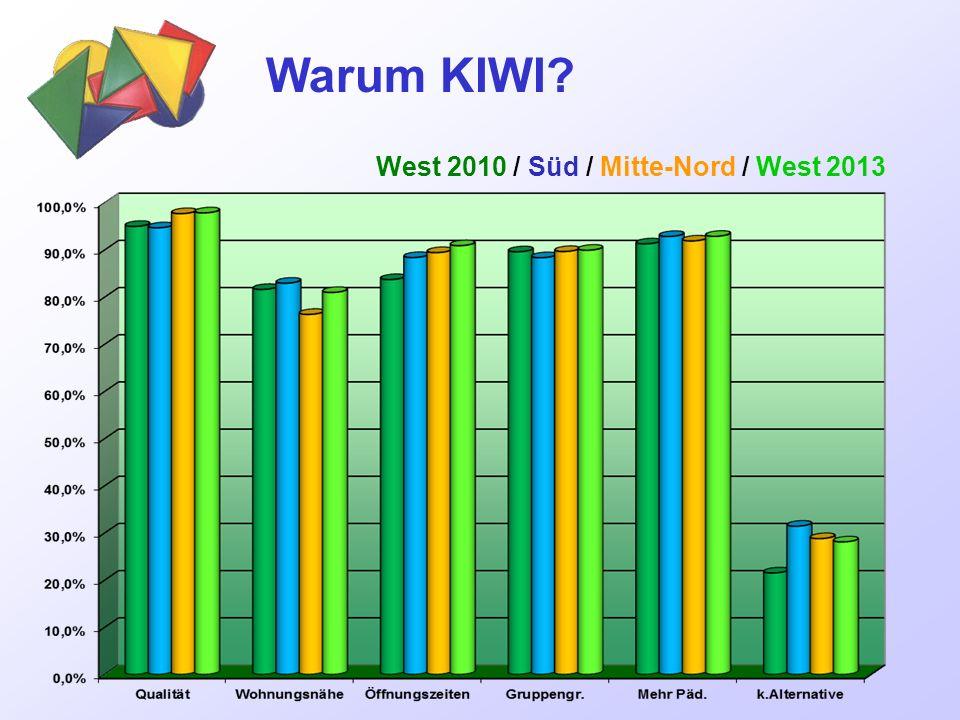 Warum KIWI West 2010 / Süd / Mitte-Nord / West 2013