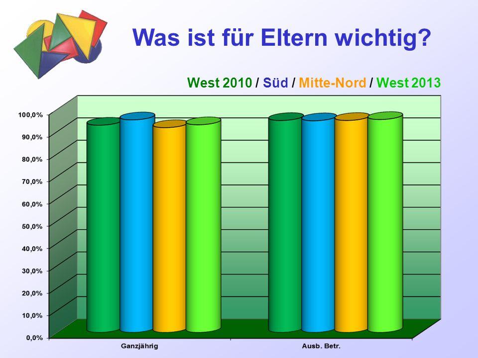 Was ist für Eltern wichtig West 2010 / Süd / Mitte-Nord / West 2013