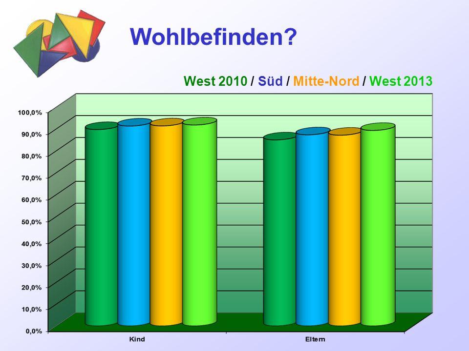 Wohlbefinden West 2010 / Süd / Mitte-Nord / West 2013