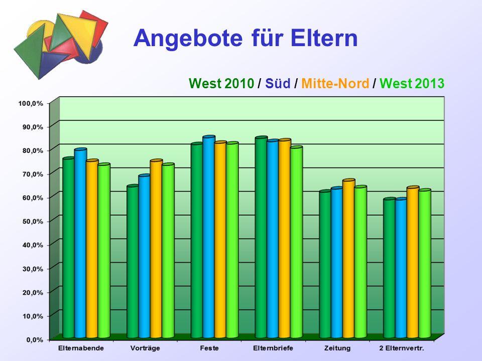 Angebote für Eltern West 2010 / Süd / Mitte-Nord / West 2013