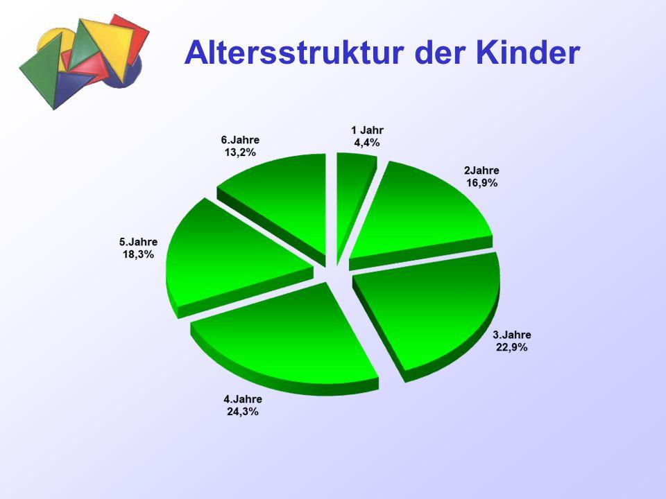 Informationszufriedenheit KIWI West 2010 / Süd / Mitte-Nord / West 2013