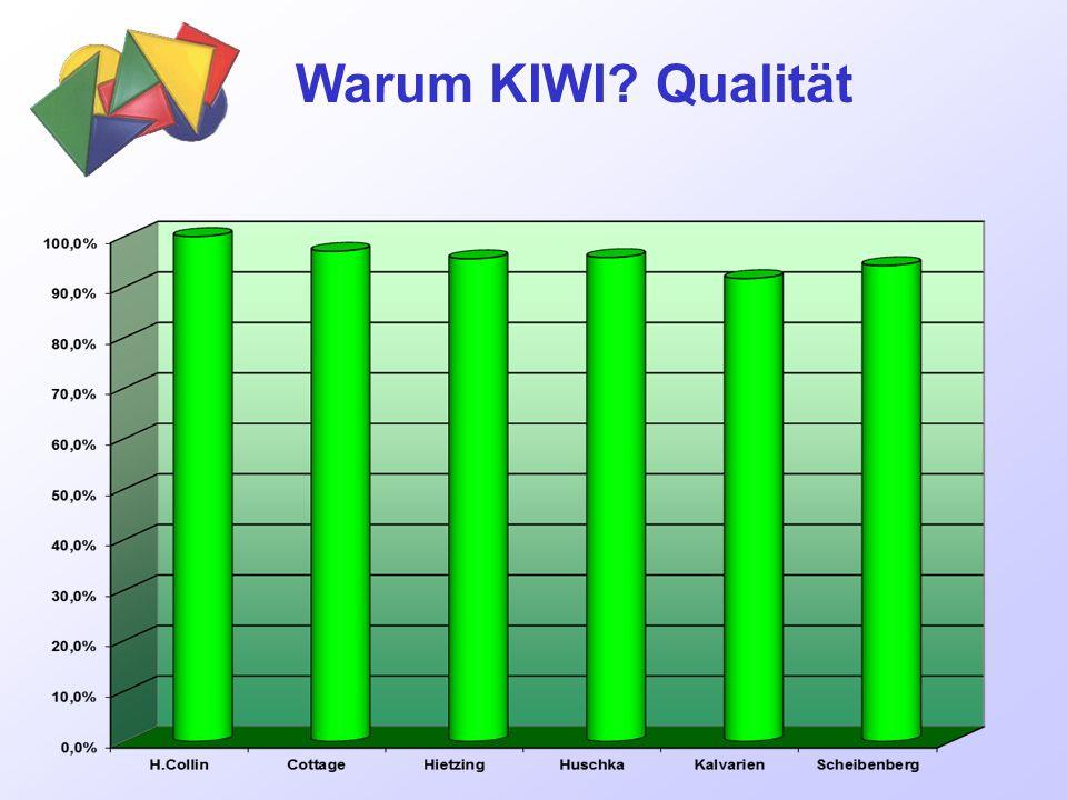 Warum KIWI? Qualität