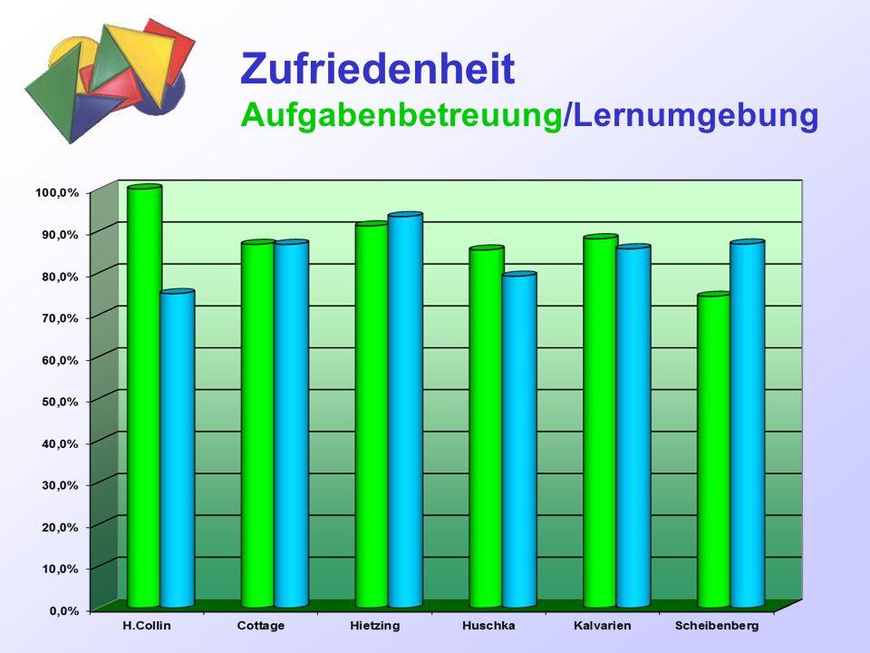 Zufriedenheit Aufgabenbetreuung/Lernumgebung