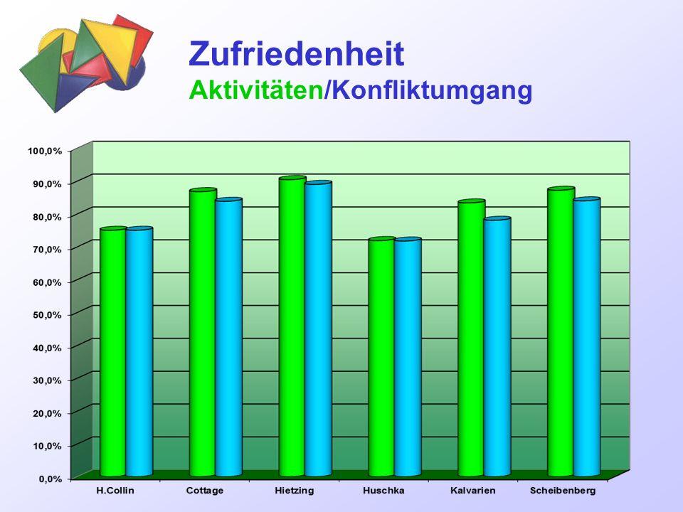 Zufriedenheit Aktivitäten/Konfliktumgang