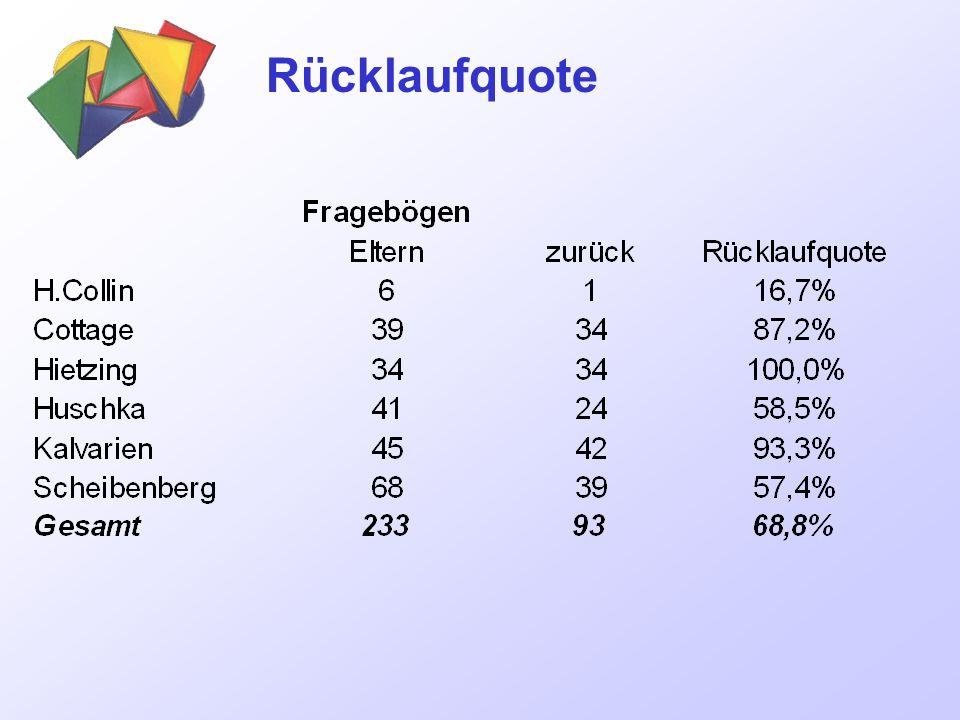 Rücklaufquote