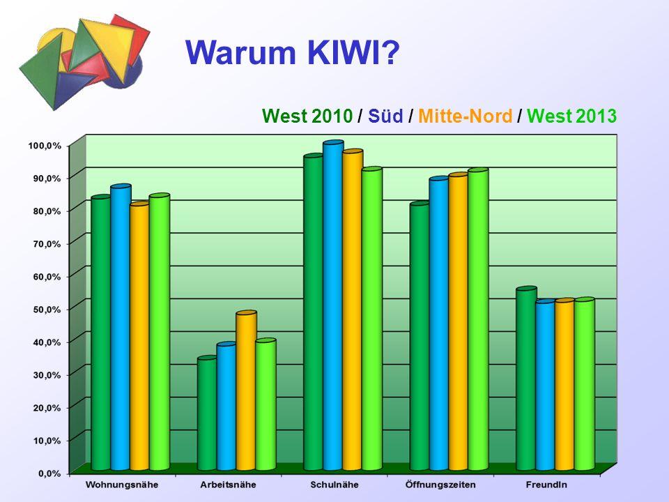 Warum KIWI? West 2010 / Süd / Mitte-Nord / West 2013