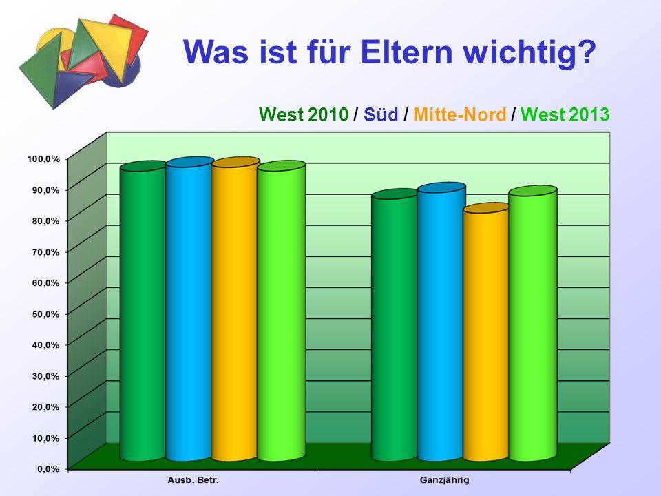 Was ist für Eltern wichtig? West 2010 / Süd / Mitte-Nord / West 2013