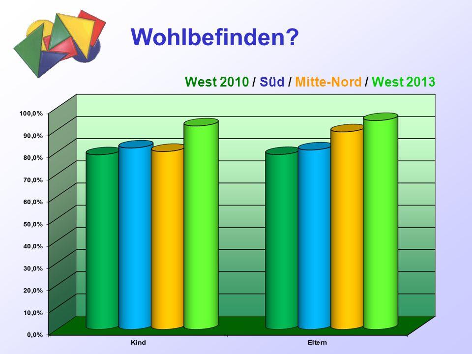 Wohlbefinden? West 2010 / Süd / Mitte-Nord / West 2013