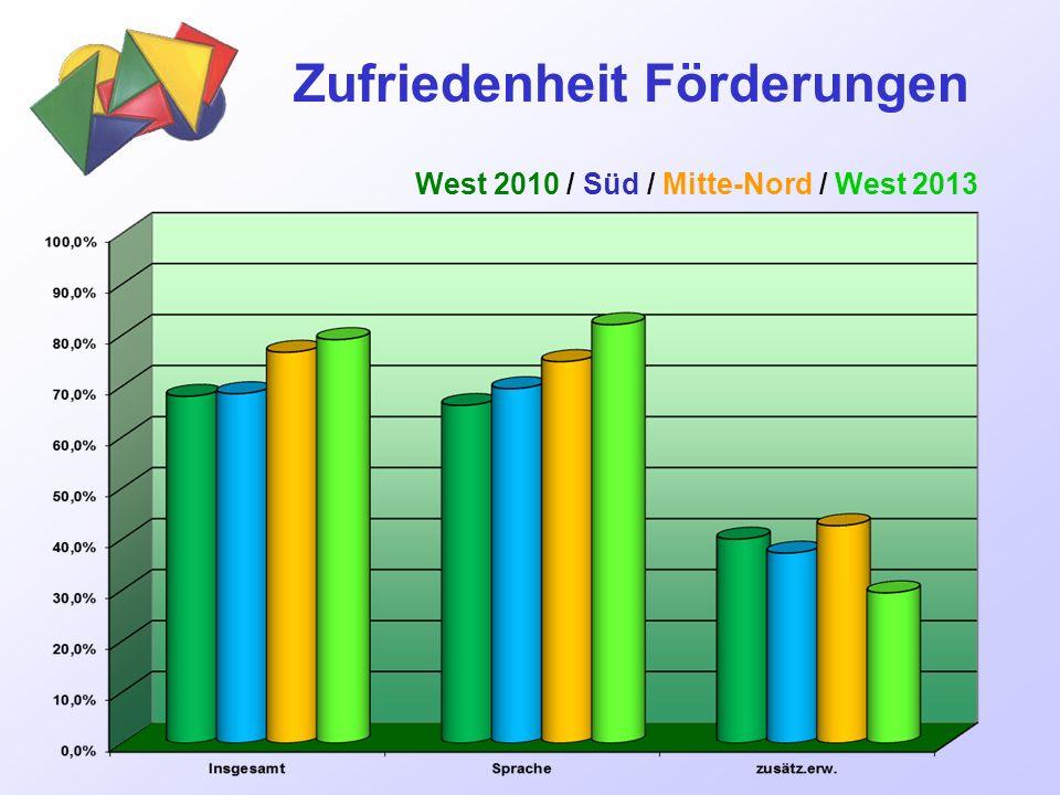 Zufriedenheit Förderungen West 2010 / Süd / Mitte-Nord / West 2013