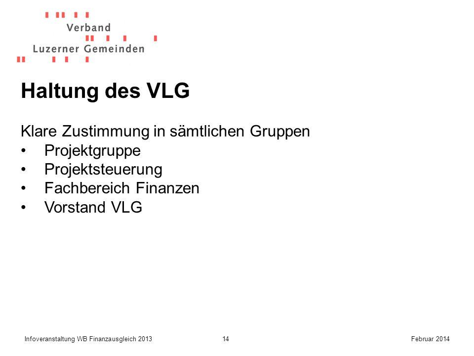 14Infoveranstaltung WB Finanzausgleich 2013Februar 2014 Haltung des VLG Klare Zustimmung in sämtlichen Gruppen Projektgruppe Projektsteuerung Fachbereich Finanzen Vorstand VLG