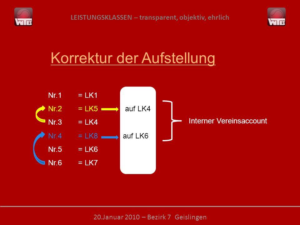 LEISTUNGSKLASSEN – transparent, objektiv, ehrlich 20.Januar 2010 – Bezirk 7 Geislingen Nr.1= LK1 Nr.2= LK5 auf LK4 Nr.3= LK4 Nr.4= LK8 auf LK6 Nr.5= LK6 Nr.6= LK7 Interner Vereinsaccount Korrektur der Aufstellung
