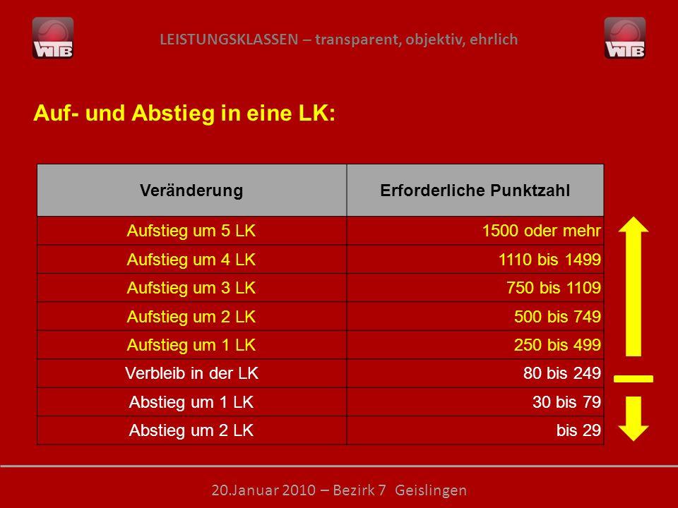 LEISTUNGSKLASSEN – transparent, objektiv, ehrlich 20.Januar 2010 – Bezirk 7 Geislingen Auf- und Abstieg in eine LK: VeränderungErforderliche Punktzahl Aufstieg um 5 LK1500 oder mehr Aufstieg um 4 LK1110 bis 1499 Aufstieg um 3 LK750 bis 1109 Aufstieg um 2 LK500 bis 749 Aufstieg um 1 LK250 bis 499 Verbleib in der LK80 bis 249 Abstieg um 1 LK30 bis 79 Abstieg um 2 LKbis 29