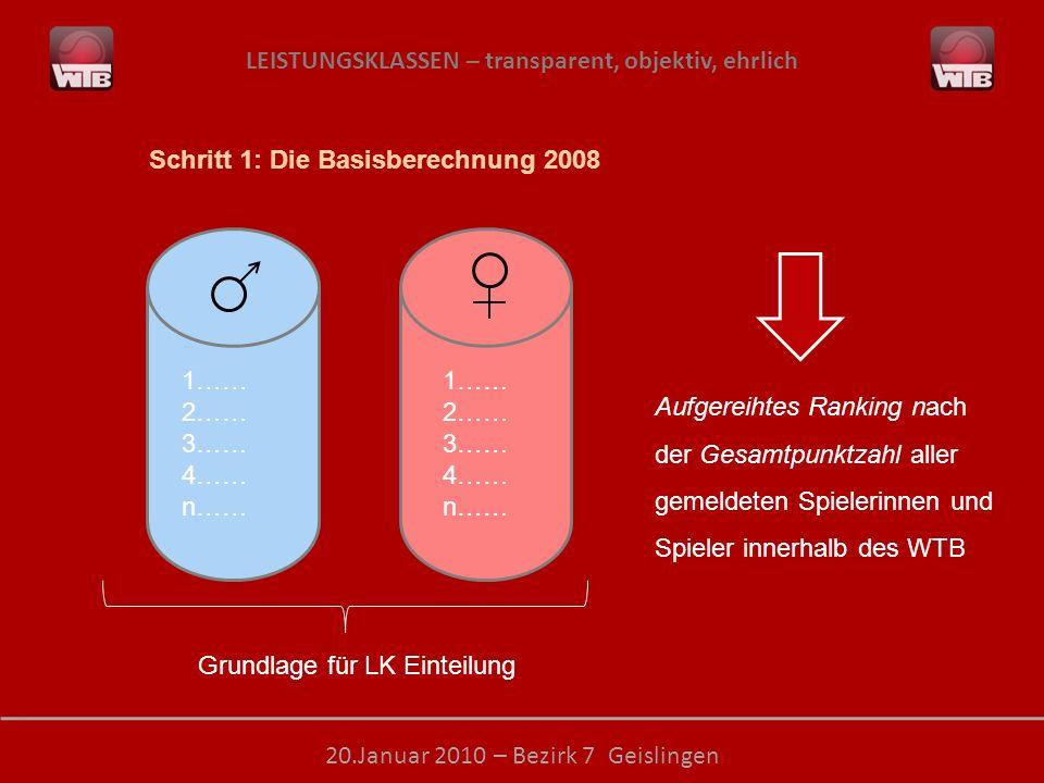 LEISTUNGSKLASSEN – transparent, objektiv, ehrlich 20.Januar 2010 – Bezirk 7 Geislingen 1…… 2…… 3…… 4…… n…… 1…… 2…… 3…… 4…… n…… Aufgereihtes Ranking nach der Gesamtpunktzahl aller gemeldeten Spielerinnen und Spieler innerhalb des WTB Schritt 1: Die Basisberechnung 2008 Grundlage für LK Einteilung