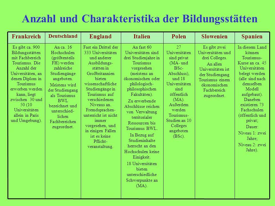 Merkmale des Fremdsprachenunterrichts SpanienSlowenienPolenItalienEngland Deutschland Frankreich - Englisch ist überall obligatorisch - Viel seltener sind auch Deutsch und Französisch Pflichtsprachen.