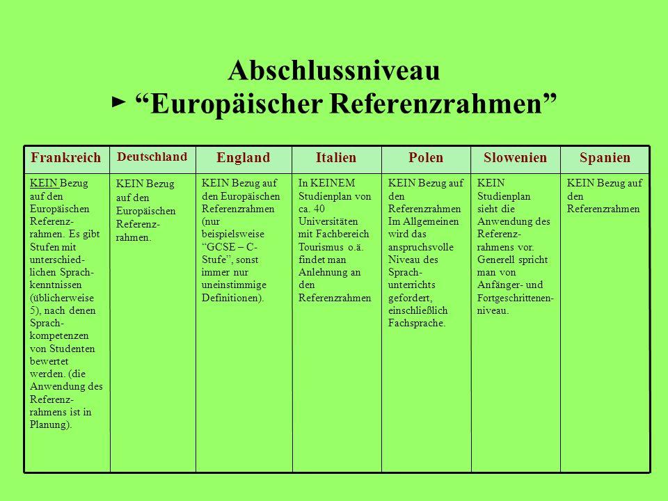 Abschlussniveau Europäischer Referenzrahmen SpanienSlowenienPolenItalienEngland Deutschland Frankreich KEIN Bezug auf den Referenzrahmen KEIN Studienp