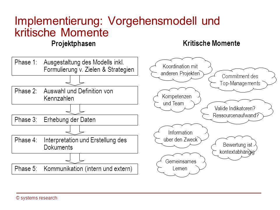© systems research Implementierung: Vorgehensmodell und kritische Momente Projektphasen Kritische Momente Phase 2: Auswahl und Definition von Kennzahl