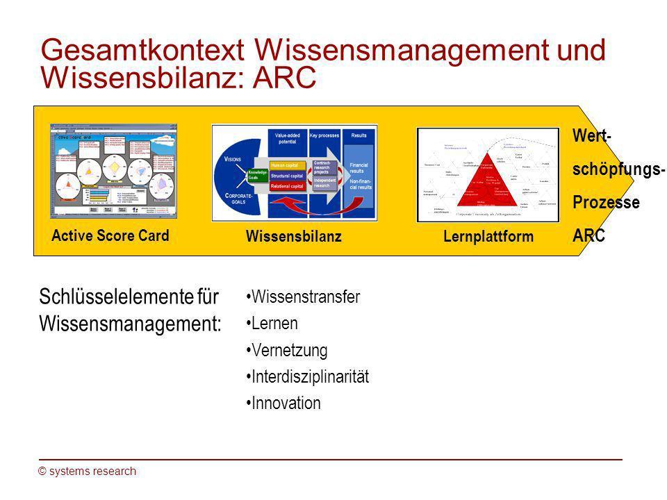 © systems research Gesamtkontext Wissensmanagement und Wissensbilanz: ARC Wissenstransfer Lernen Vernetzung Interdisziplinarität Innovation Active Sco
