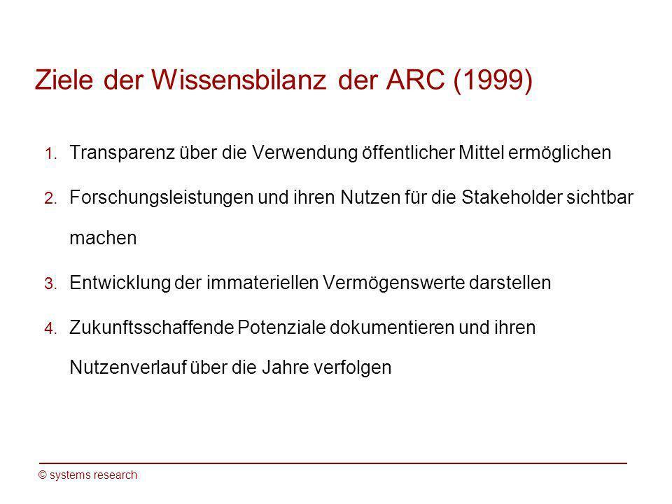 © systems research Ziele der Wissensbilanz der ARC (1999) 1. Transparenz über die Verwendung öffentlicher Mittel ermöglichen 2. Forschungsleistungen u