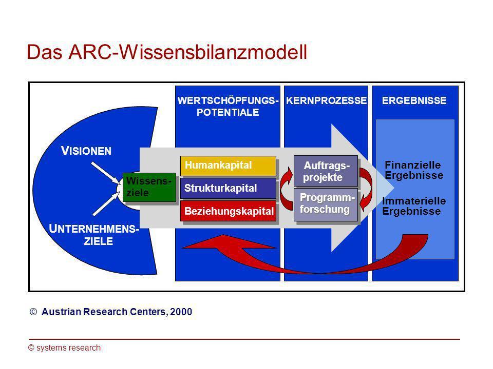 © systems research Wissensziel 1: Wir wollen Kompetenzen entwickeln, um das Unternehmensziel des Wissenstransfers in die Wirtschaft, Wissenschaft und öffentlichen Stellen optimal zu unterstützen.