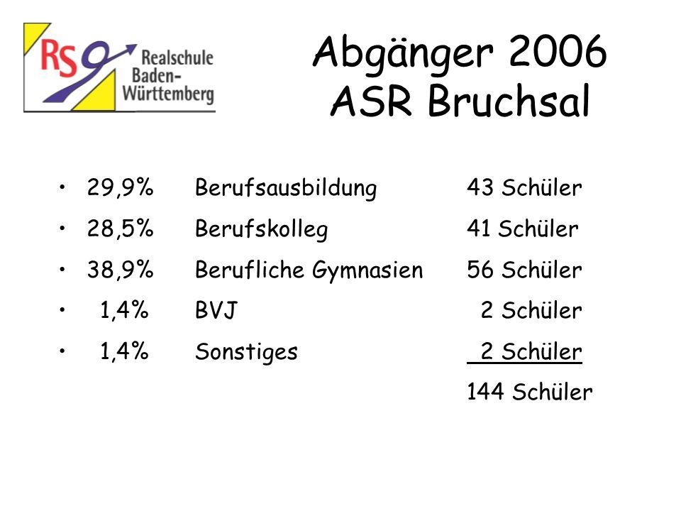 Abgänger 2006 ASR Bruchsal 29,9%Berufsausbildung43 Schüler 28,5%Berufskolleg41 Schüler 38,9%Berufliche Gymnasien56 Schüler 1,4%BVJ 2 Schüler 1,4%Sonst
