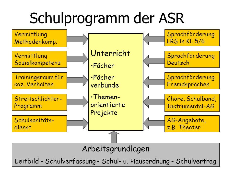 Unterricht Fächer Fächer verbünde Themen- orientierte Projekte Vermittlung Methodenkomp. Vermittlung Sozialkompetenz Trainingsraum für soz. Verhalten