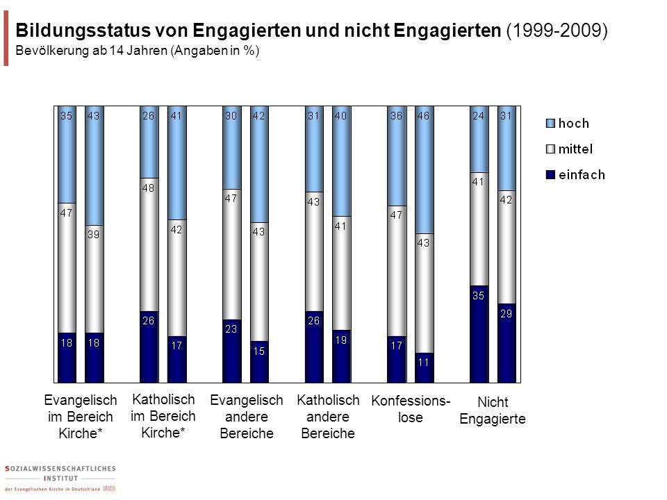 Katholisch im Bereich Kirche* Evangelisch im Bereich Kirche* Konfessions- lose Bildungsstatus von Engagierten und nicht Engagierten (1999-2009) Bevölk