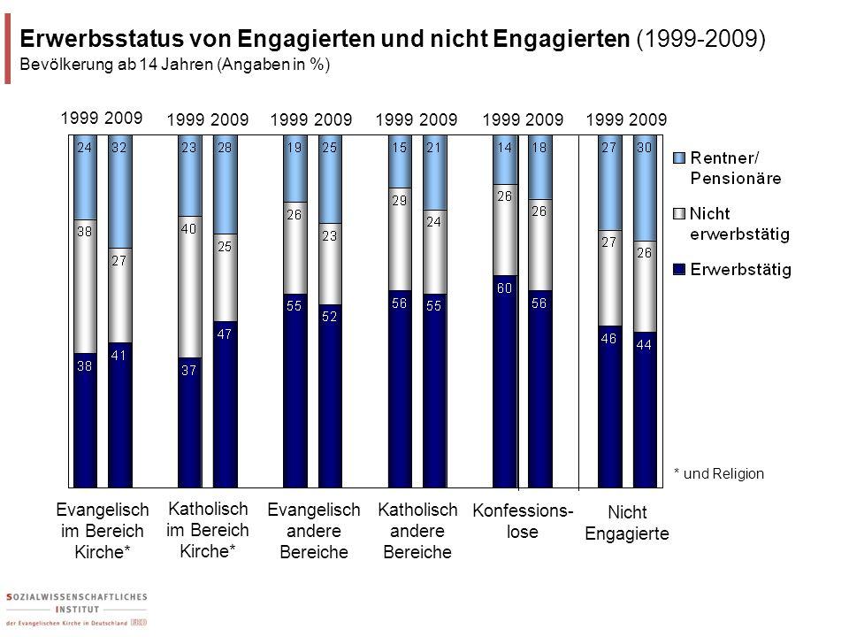 Katholisch im Bereich Kirche* Evangelisch im Bereich Kirche* Konfessions- lose Erwerbsstatus von Engagierten und nicht Engagierten (1999-2009) Bevölke