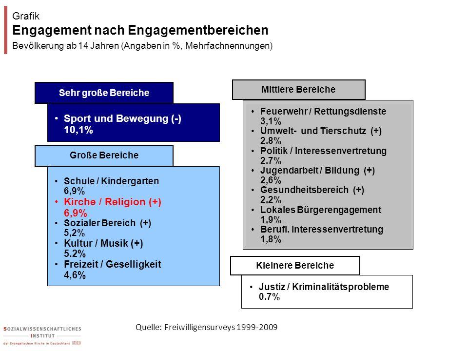 Grafik Engagement nach Engagementbereichen Bevölkerung ab 14 Jahren (Angaben in %, Mehrfachnennungen) Grafik Engagement nach Engagementbereichen Bevöl