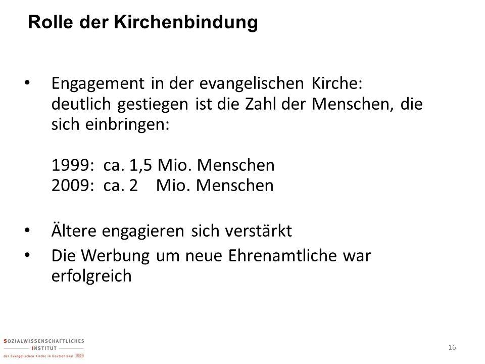 Engagement in der evangelischen Kirche: deutlich gestiegen ist die Zahl der Menschen, die sich einbringen: 1999: ca. 1,5 Mio. Menschen 2009: ca. 2 Mio