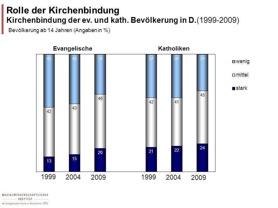 Rolle der Kirchenbindung Kirchenbindung der ev. und kath. Bevölkerung in D.(1999-2009) Bevölkerung ab 14 Jahren (Angaben in %) 1999 2009 20041999 2009