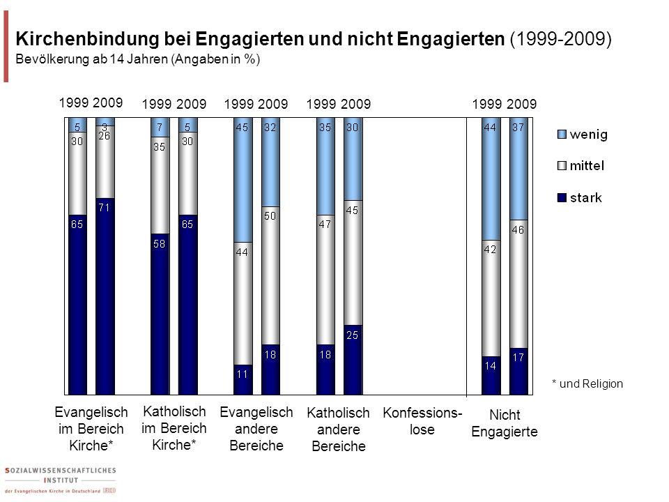 Katholisch im Bereich Kirche* Evangelisch im Bereich Kirche* Konfessions- lose Kirchenbindung bei Engagierten und nicht Engagierten (1999-2009) Bevölk