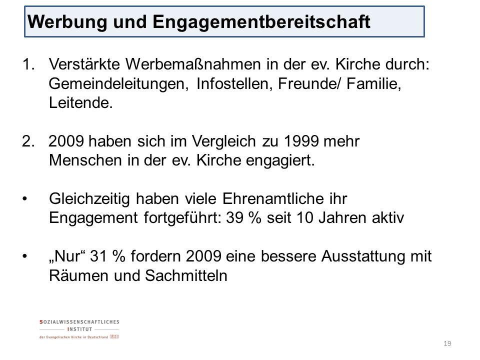 Werbung und Engagementbereitschaft 19 1.Verstärkte Werbemaßnahmen in der ev. Kirche durch: Gemeindeleitungen, Infostellen, Freunde/ Familie, Leitende.
