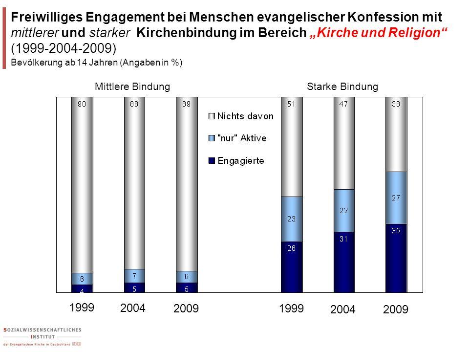 Freiwilliges Engagement bei Menschen evangelischer Konfession mit mittlerer und starker Kirchenbindung im Bereich Kirche und Religion (1999-2004-2009)