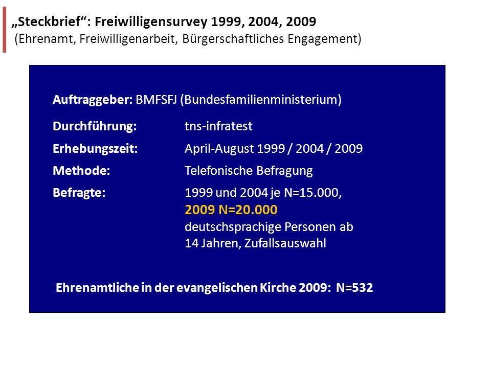 Auftraggeber: BMFSFJ (Bundesfamilienministerium) Durchführung: tns-infratest Erhebungszeit: April-August 1999 / 2004 / 2009 Methode: Telefonische Befr