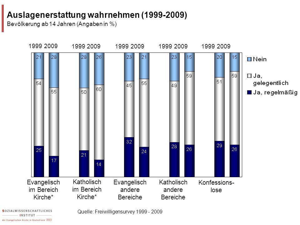 Katholisch im Bereich Kirche* Evangelisch im Bereich Kirche* Konfessions- lose Auslagenerstattung wahrnehmen (1999-2009) Bevölkerung ab 14 Jahren (Ang