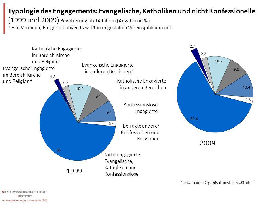 Typologie des Engagements: Evangelische, Katholiken und nicht Konfessionelle (1999 und 2009) Bevölkerung ab 14 Jahren (Angaben in %) * = in Vereinen,