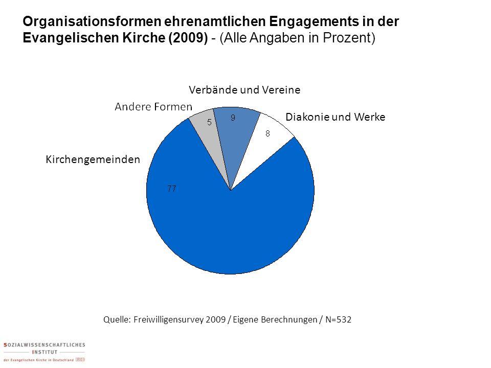 Organisationsformen ehrenamtlichen Engagements in der Evangelischen Kirche (2009) - (Alle Angaben in Prozent) Kirchengemeinden Verbände und Vereine Di