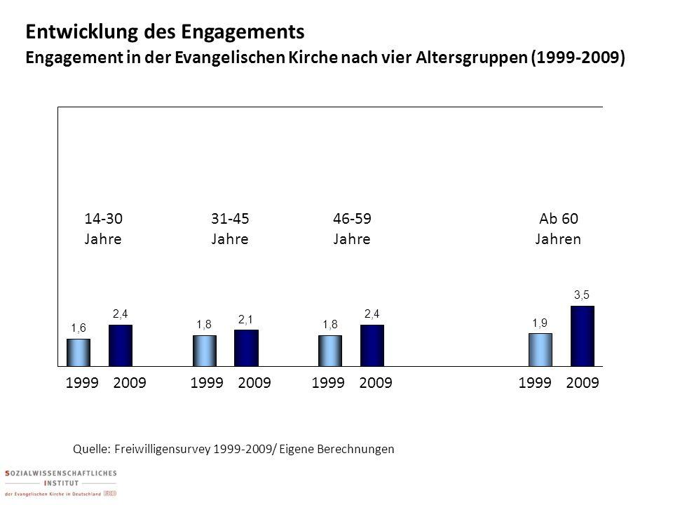 19992009 + Entwicklung des Engagements Engagement in der Evangelischen Kirche nach vier Altersgruppen (1999-2009) 1999 2009 Quelle: Freiwilligensurvey