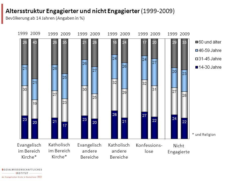 Katholisch im Bereich Kirche* Evangelisch im Bereich Kirche* Konfessions- lose Altersstruktur Engagierter und nicht Engagierter (1999-2009) Bevölkerun