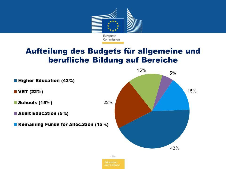 Education and Culture - 10 - Aufteilung des Budgets für allgemeine und berufliche Bildung auf Bereiche