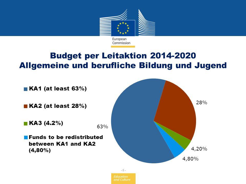 Education and Culture - 8 - Budget per Leitaktion 2014-2020 Allgemeine und berufliche Bildung und Jugend
